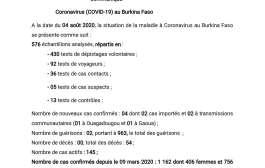COVID-19 : 04 nouveaux cas confirmés,02 guérisons et 00 décès à la date du 04 août 2020
