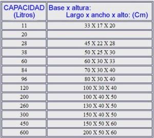 tabla medidas acuarios