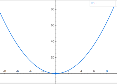 A non-technical introduction to Gradient Descent