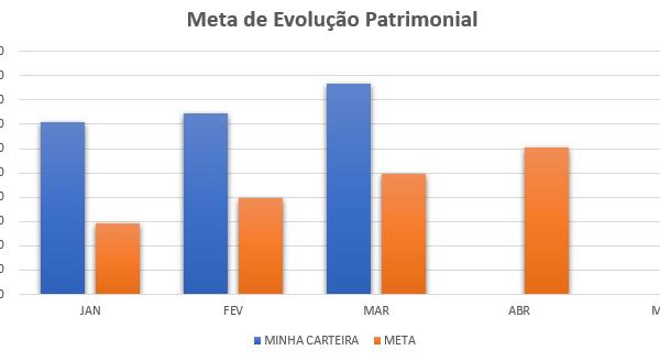 Fechamento de Março/2019 +3,22%