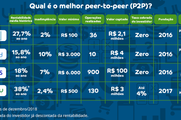O que é Peer to Peer Landing e Quais são as melhores plataformas do Brasil?
