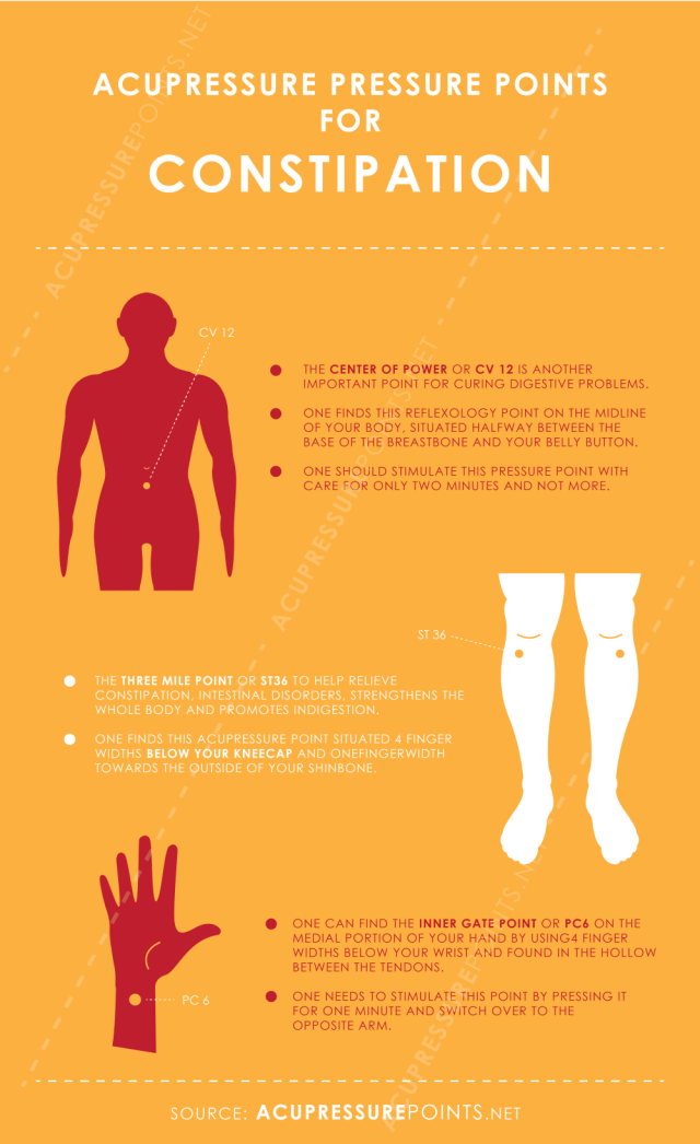 Acupressure Points for Constipation Infographic