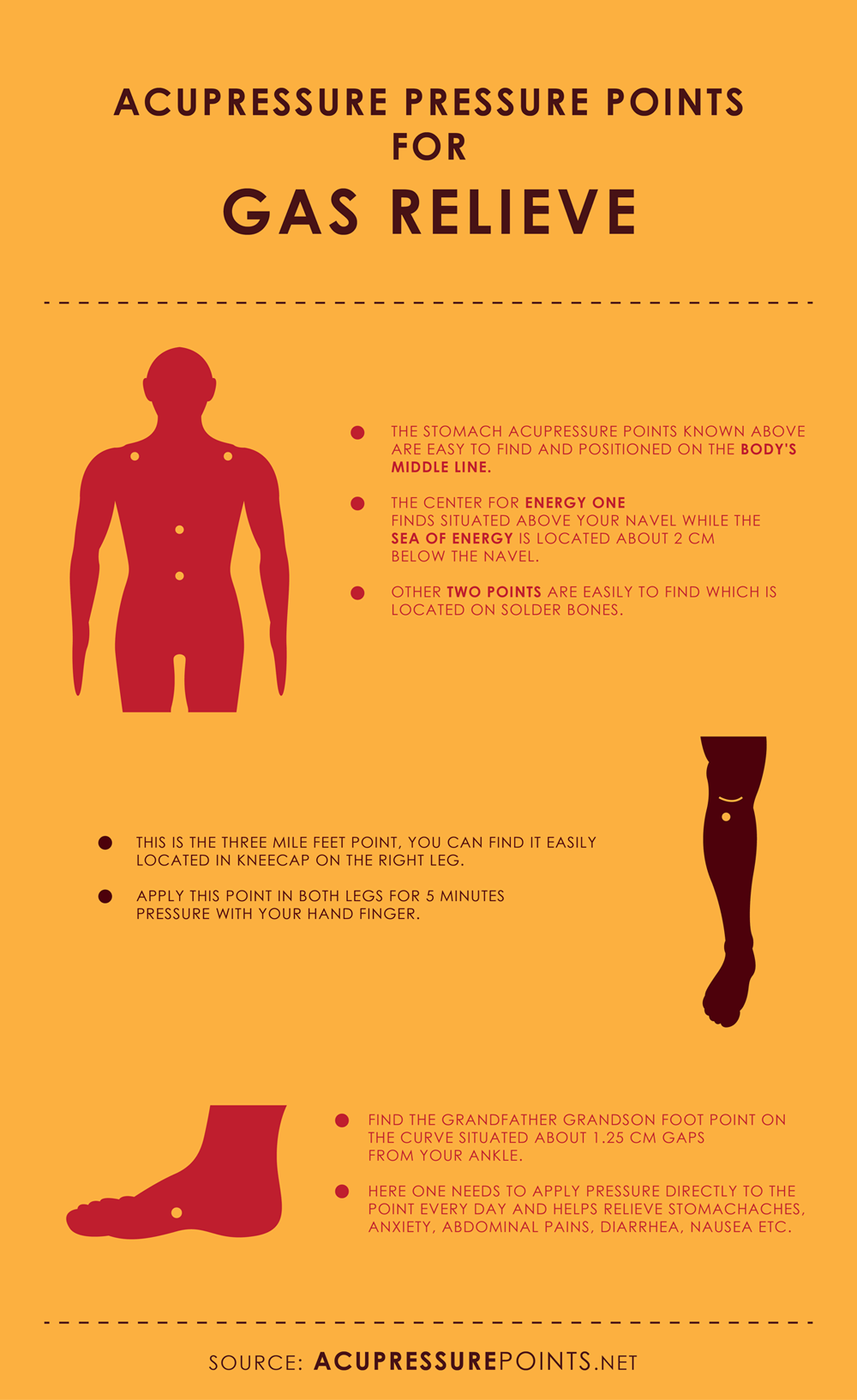 Acupressure Points for Gas Relieve Infographic: