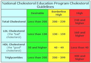 cholesterol measurement chart