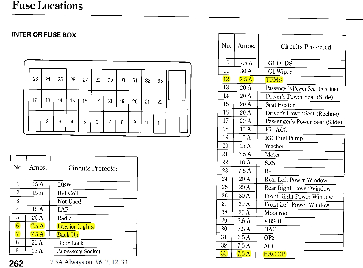 2006 Acura Rsx Fuse Box Schematic Diagrams Circuits 04 Diagram Completed Wiring 2001 Integra