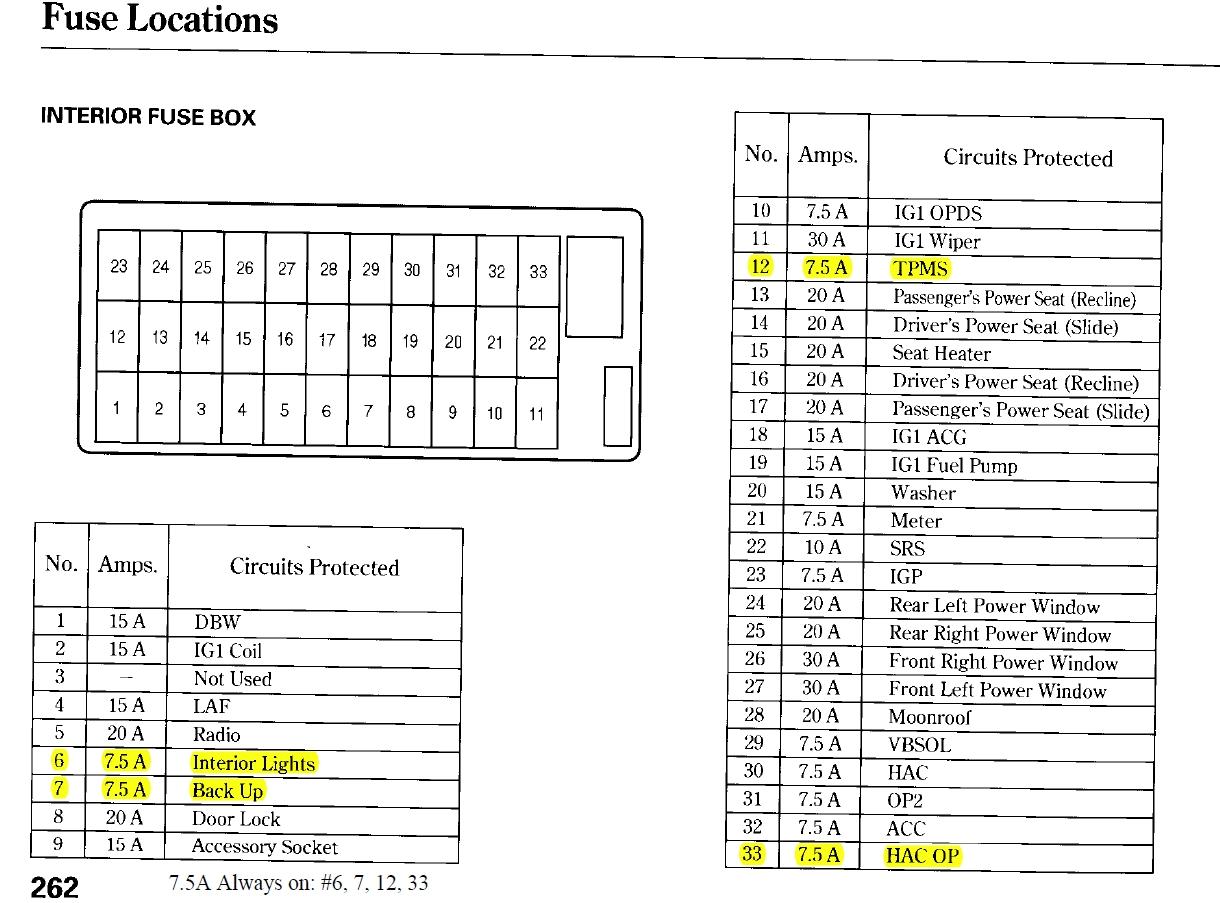 2004 honda element fuse box diagram honda cars review. Black Bedroom Furniture Sets. Home Design Ideas