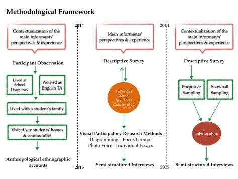 Figure 2 Methodological Framework