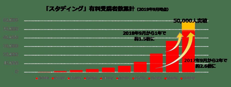 スタディング有料受講者累計グラフ(2019年9月時点)