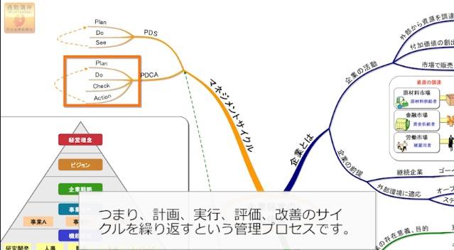 通勤講座の学習マップを使った演習画面(PDCAサイクルについて)