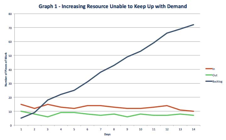 Ad Esse graph - increasing resource unable to keep up with demand