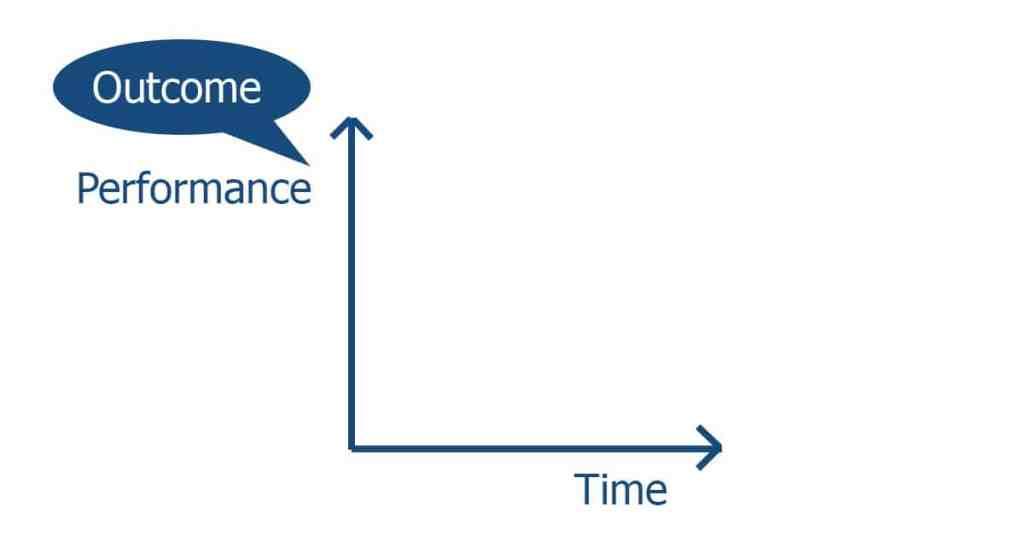 Ad Esse outcome graph