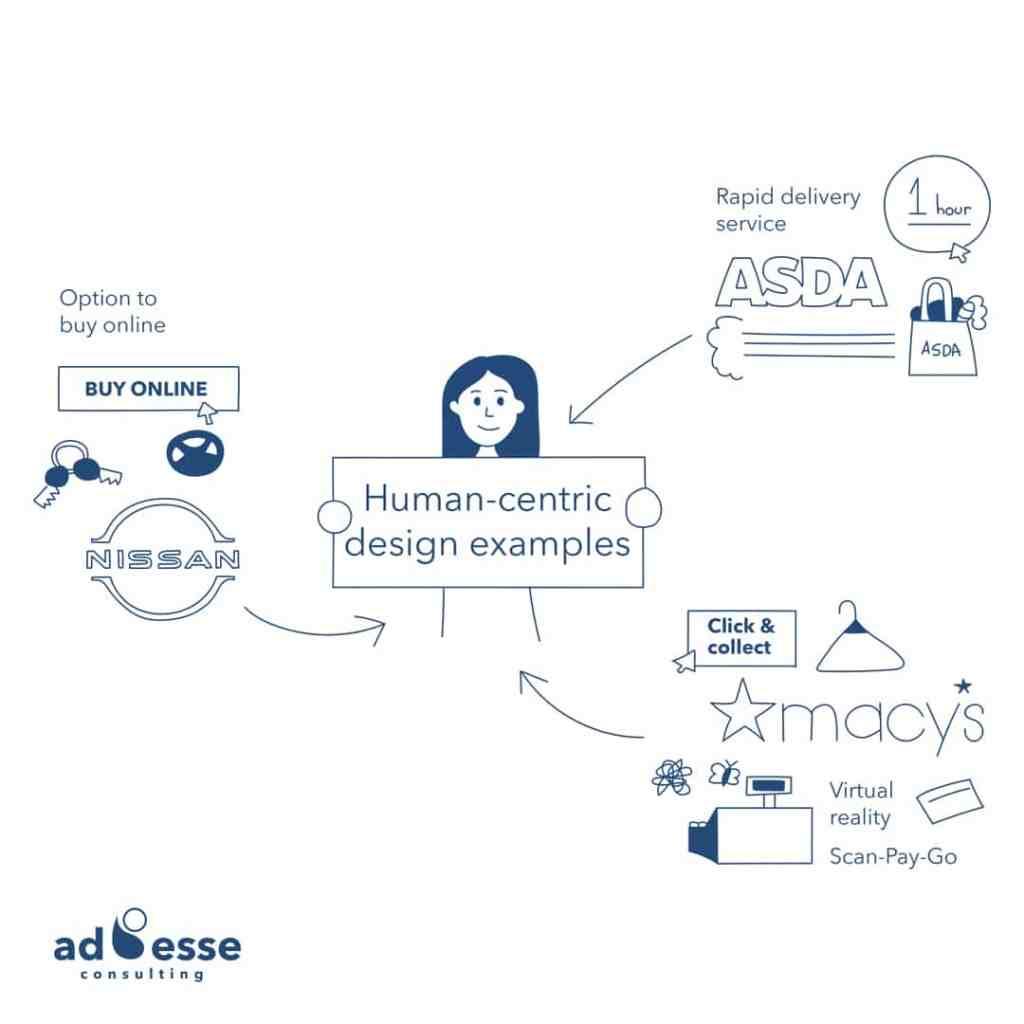 Ad Esse Consulting Human Centric Design on Instagram