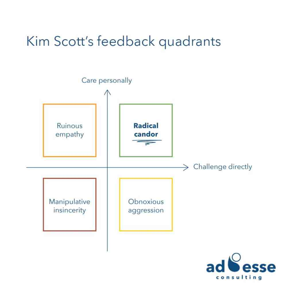 Kim Scott's Radical Candor feedback quadrants drawn by Ad Esse Consulting
