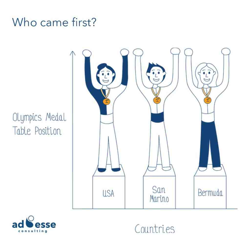 Measuring Olympic success illustration by Ad Esse Consulting