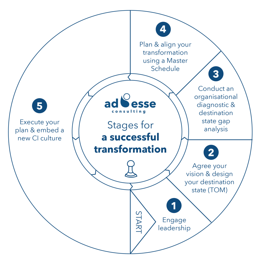 Ad Esse Consulting's five step approach for an effective transformation