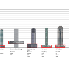 Shenzhen Stock Exchange Diagram Bennett Trim Tab Pump 1000+ Images About High-rise On Pinterest | One World Trade Center, Towers And Center
