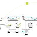 Inter National Design Win Competition with Modular School Complex Environmental Diagram