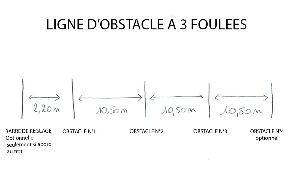 ligne-obstacle-3-foulees