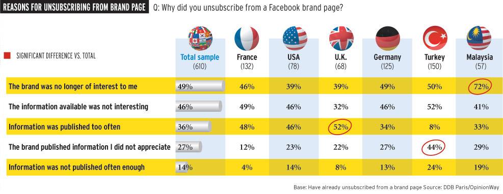 Facebook Unlike Statistics