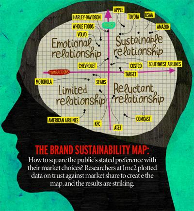 Brand Sustainability Map