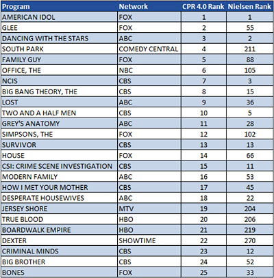Optimedia Content Power Ratings chart