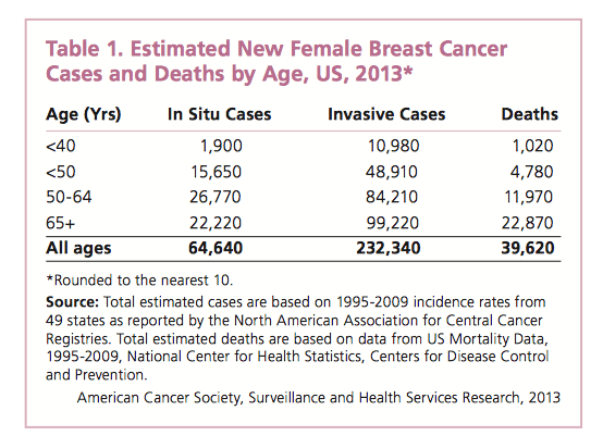Estimated New Female Breast Cancer Cases and Deaths By Age