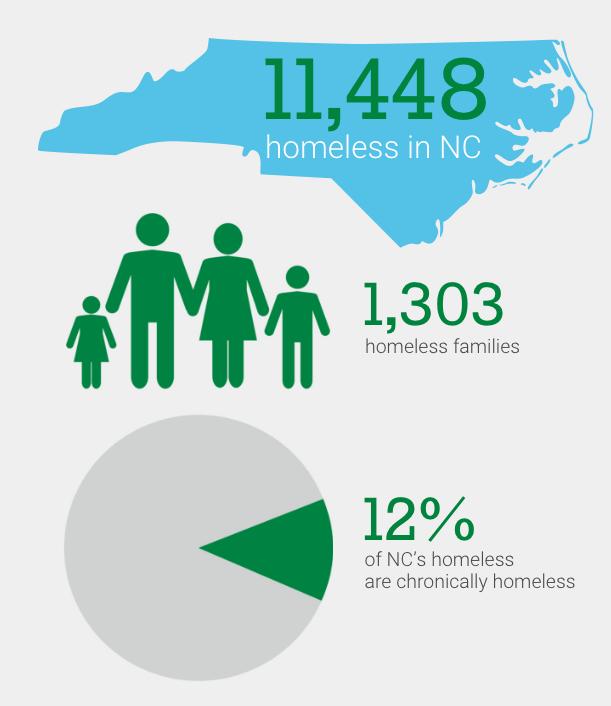 NC Homelessness statistics