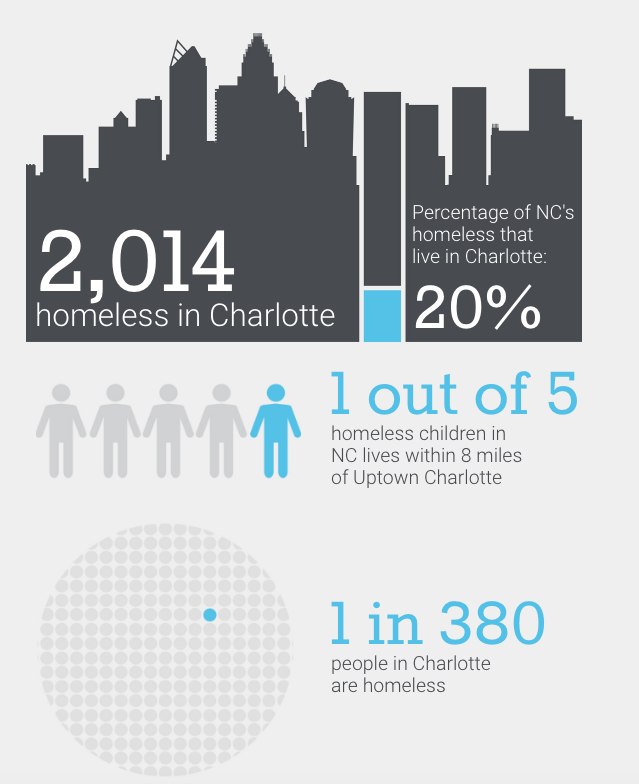 Chronic homelessness is a problem in the United States and in the Charlotte region. HousingFest is dedicated to help end chronic homelessness in the Charlotte region.