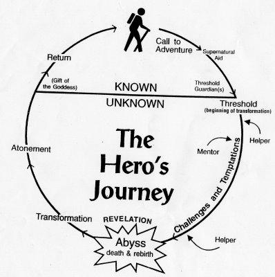 Joseph Campbell's Monomyth