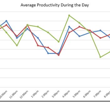 Daily productivity graph by Trello thumbnail