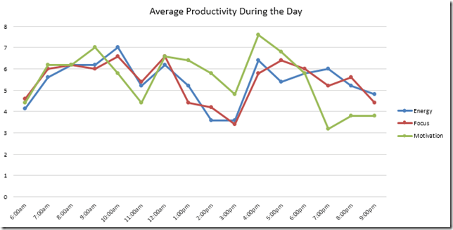 Daily-productivity-graph