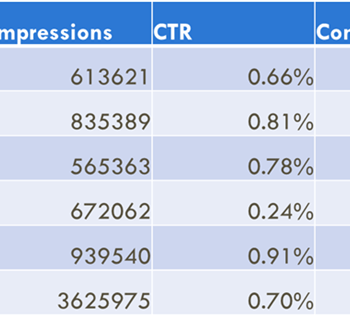 Statistics of the multiple ads variations