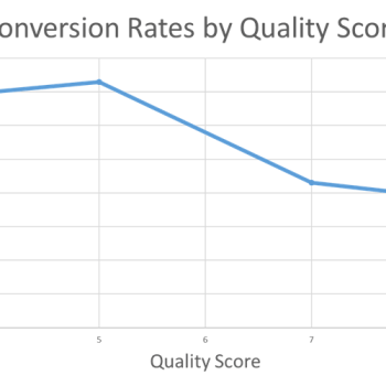 Dependance of conversion rate on Quality score