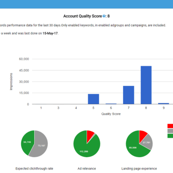 Quality score analysis dashboard