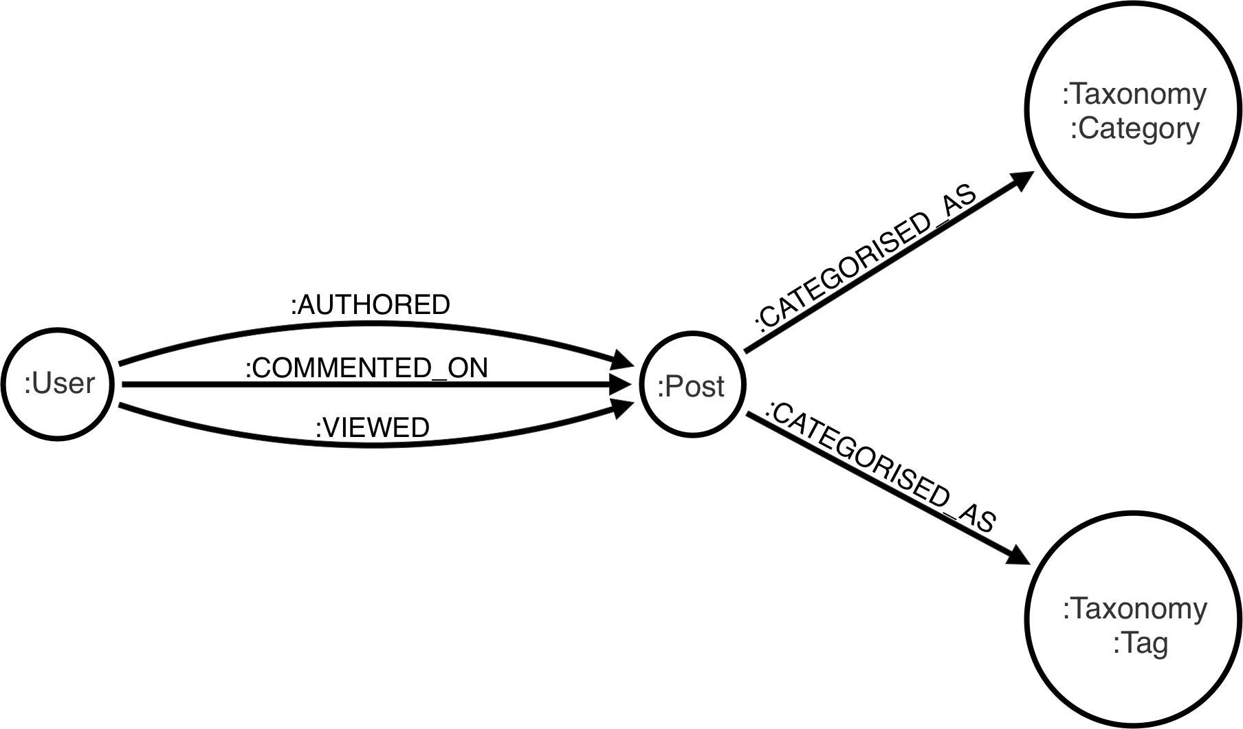 WordPress Recommendations with Neo4j