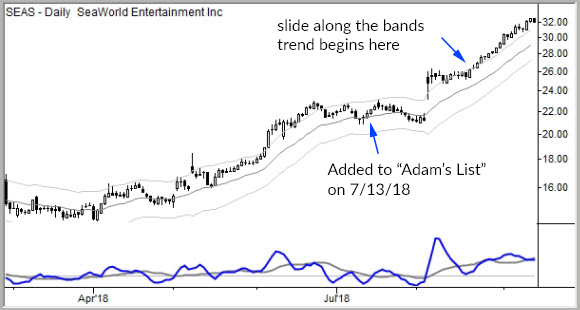 Slide along the bands: a trend pattern you should know