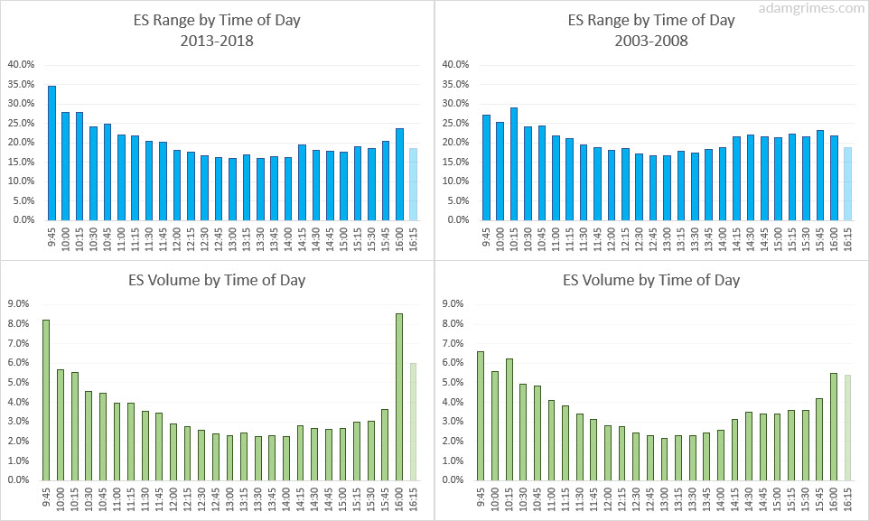 S&P 500 futures activity by time of day