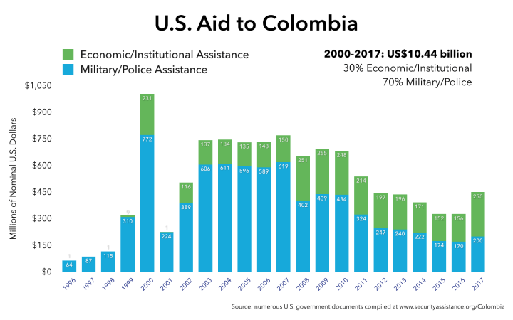 Chart of U.S. aid to Colombia since 1996
