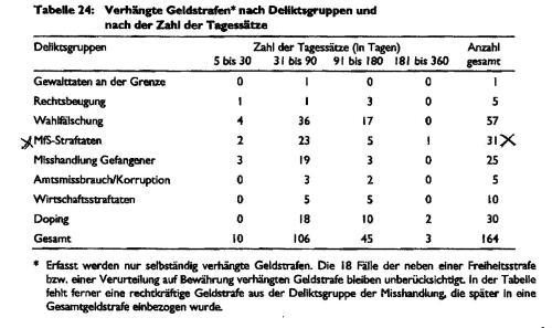 Der wahre und eigentliche Rechtsstaat war nach dieser Statistik die DDR !?