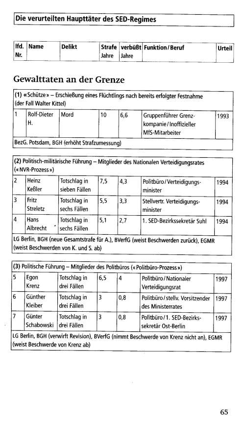 Vorwärts und vergessen - Uwe Müller und Gritt Hartmann 042