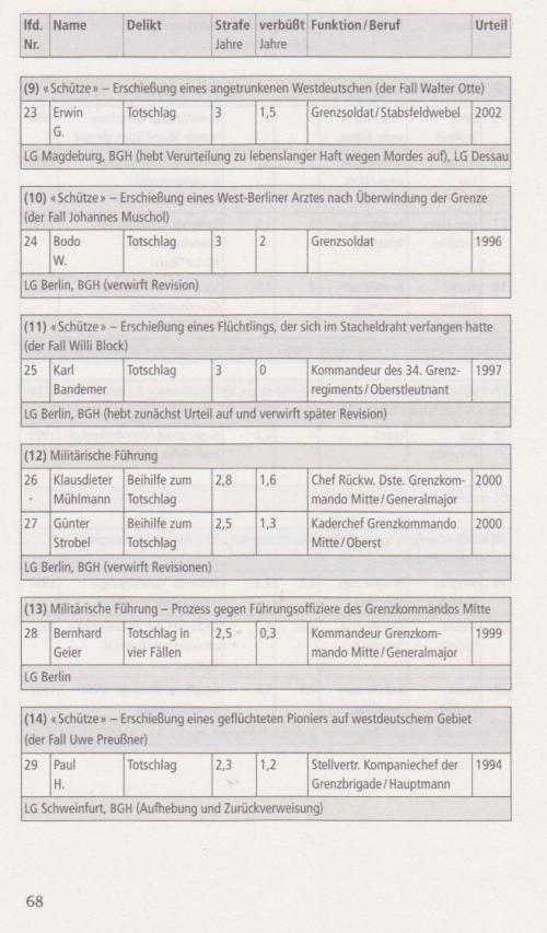 Vorwärts und vergessen - Uwe Müller und Gritt Hartmann 045
