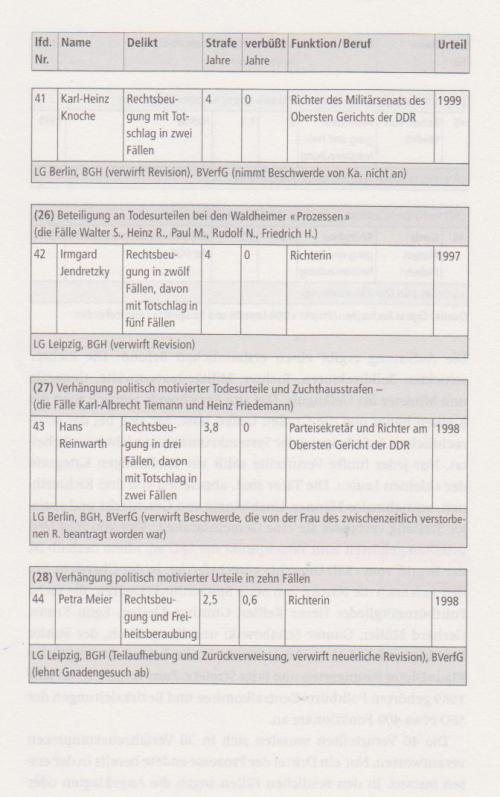 Vorwärts und vergessen - Uwe Müller und Gritt Hartmann 048