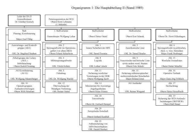 handbuch_HA-II_labrenz-weiss Organigramm