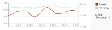 GaiaGPS hiking data @ Death Valley - Harmony Borax Works
