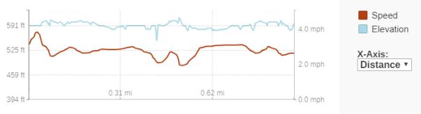 GaiaGPS hiking data @ Kohler-Andrae: Cordwalk north section