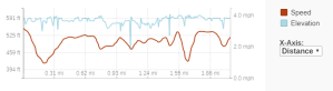 GaiaGPS hiking data @ Kohler-Andrae: Cordwalk south section