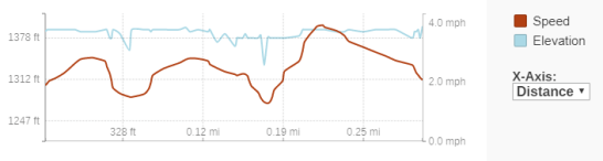 GaiaGPS hiking data @ Prairie River Dells