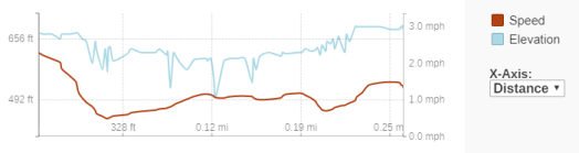 GaiaGPS hiking data @ Orienta Falls