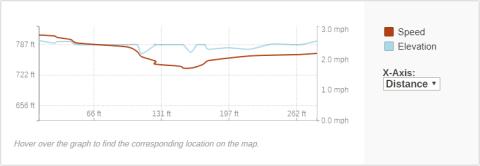 GaiaGPS hiking data @ Geiger Falls