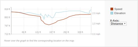 GaiaGPS hiking data @ Big Falls